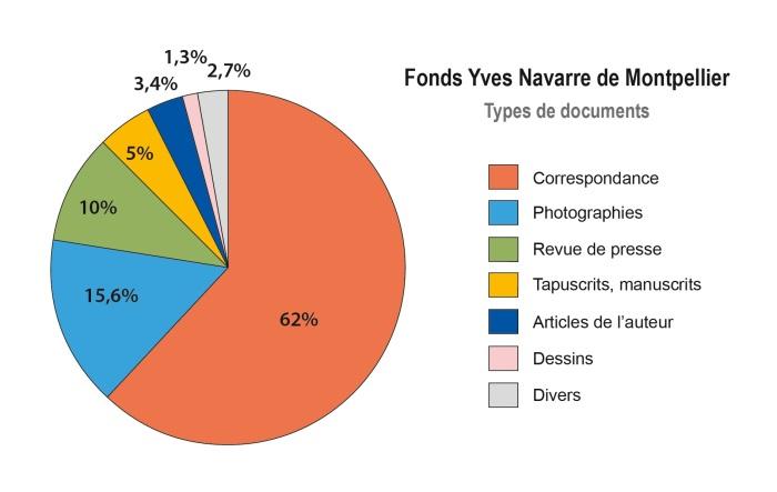 Graphique FOnds Navarre